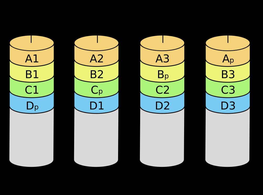 Raid 5 configuratie
